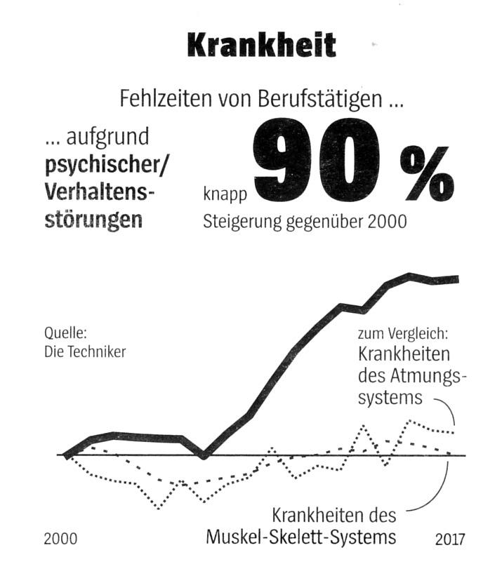 Grafische Darstellung des Anstiegs der Fehlzeiten von Berufstätigen aufgrund psychischer Verhaltsnsstörungen